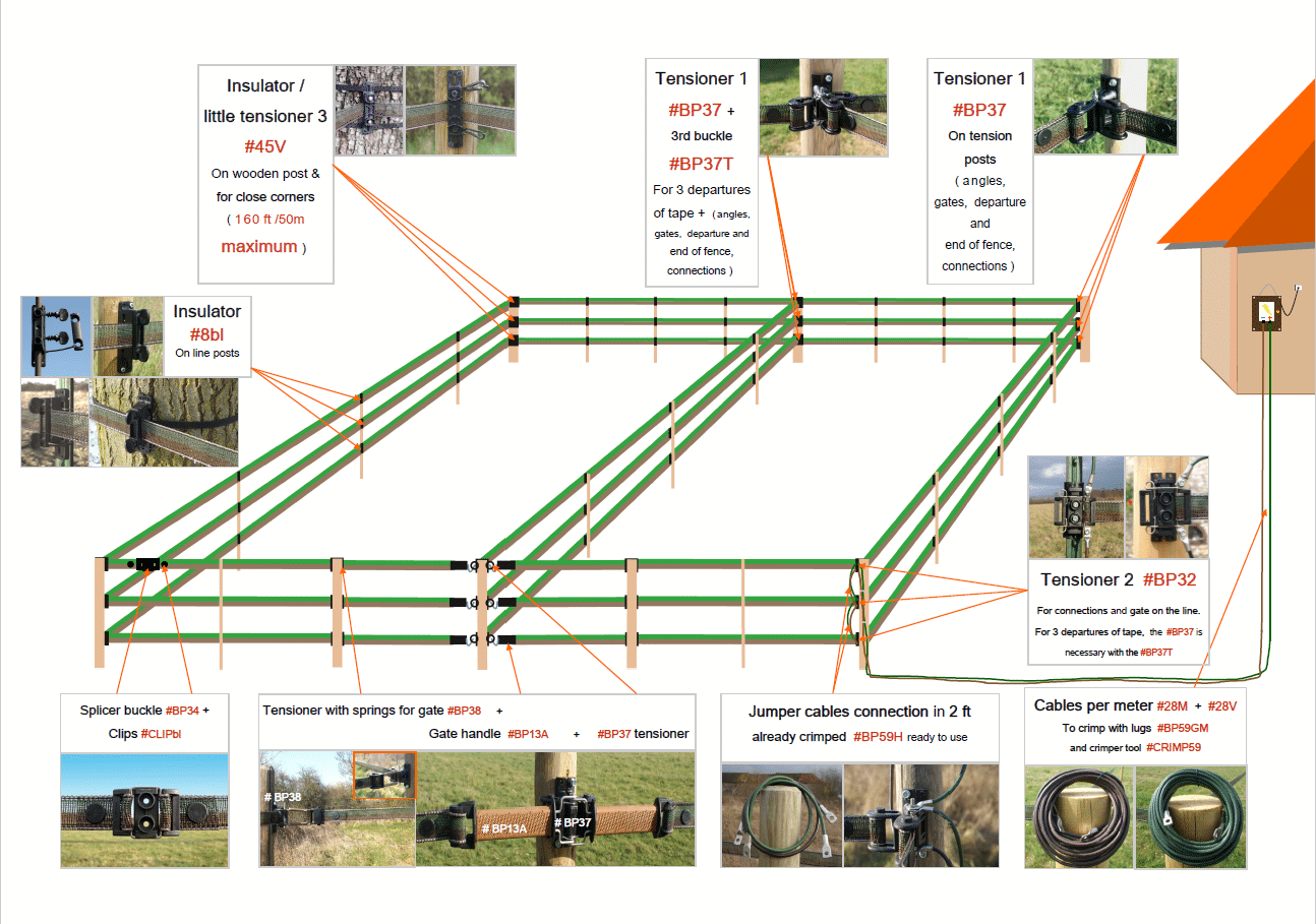 Fencing Components